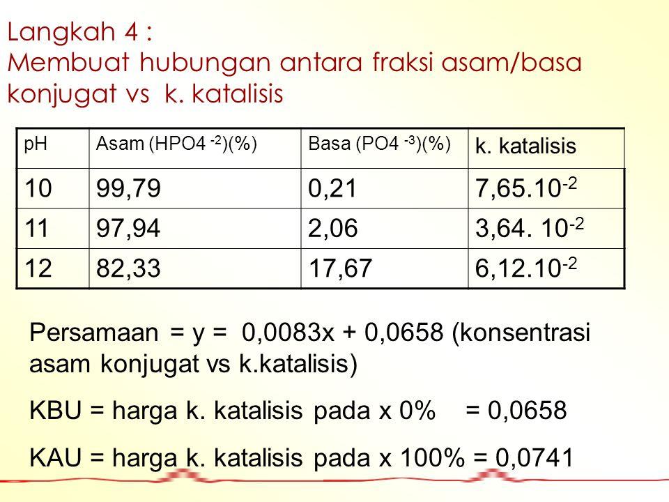 Langkah 4 : Membuat hubungan antara fraksi asam/basa konjugat vs k. katalisis pHAsam (HPO4 -2 )(%)Basa (PO4 -3 )(%) k. katalisis 1099,790,217,65.10 -2