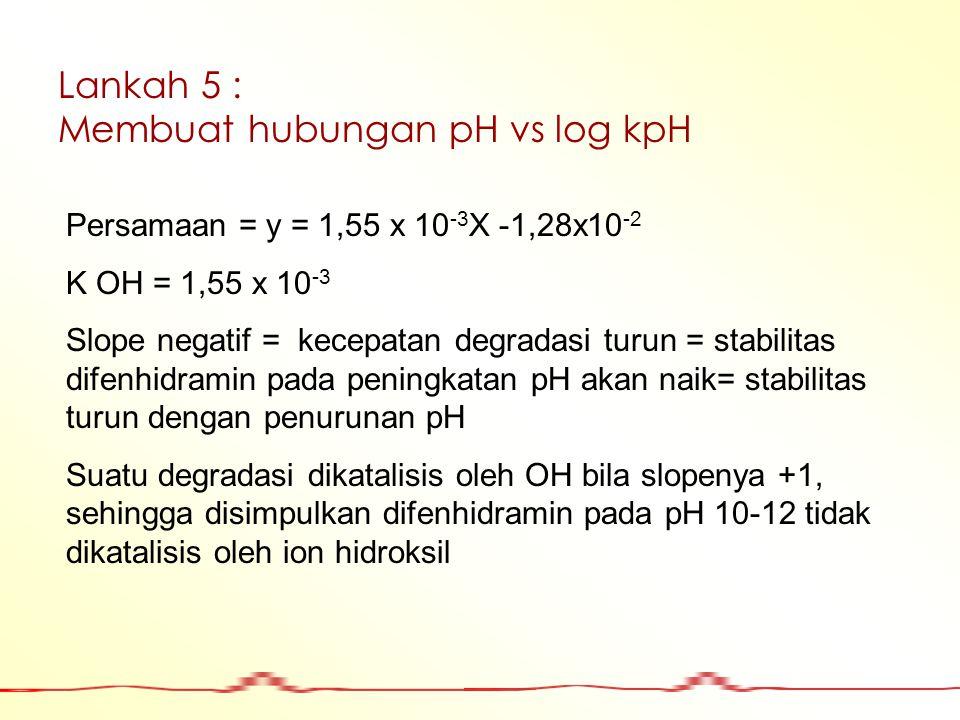 Lankah 5 : Membuat hubungan pH vs log kpH Persamaan = y = 1,55 x 10 -3 X -1,28x10 -2 K OH = 1,55 x 10 -3 Slope negatif = kecepatan degradasi turun = s