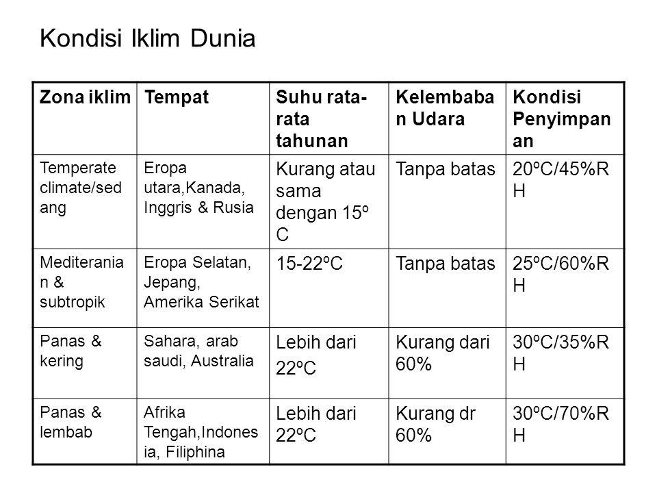 Kondisi Iklim Dunia Zona iklimTempatSuhu rata- rata tahunan Kelembaba n Udara Kondisi Penyimpan an Temperate climate/sed ang Eropa utara,Kanada, Inggr