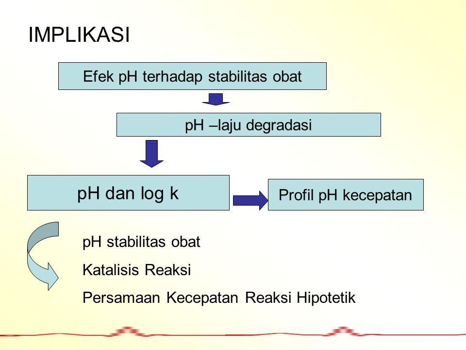 IMPLIKASI Efek pH terhadap stabilitas obat pH –laju degradasi pH dan log k Profil pH kecepatan pH stabilitas obat Katalisis Reaksi Persamaan Kecepatan