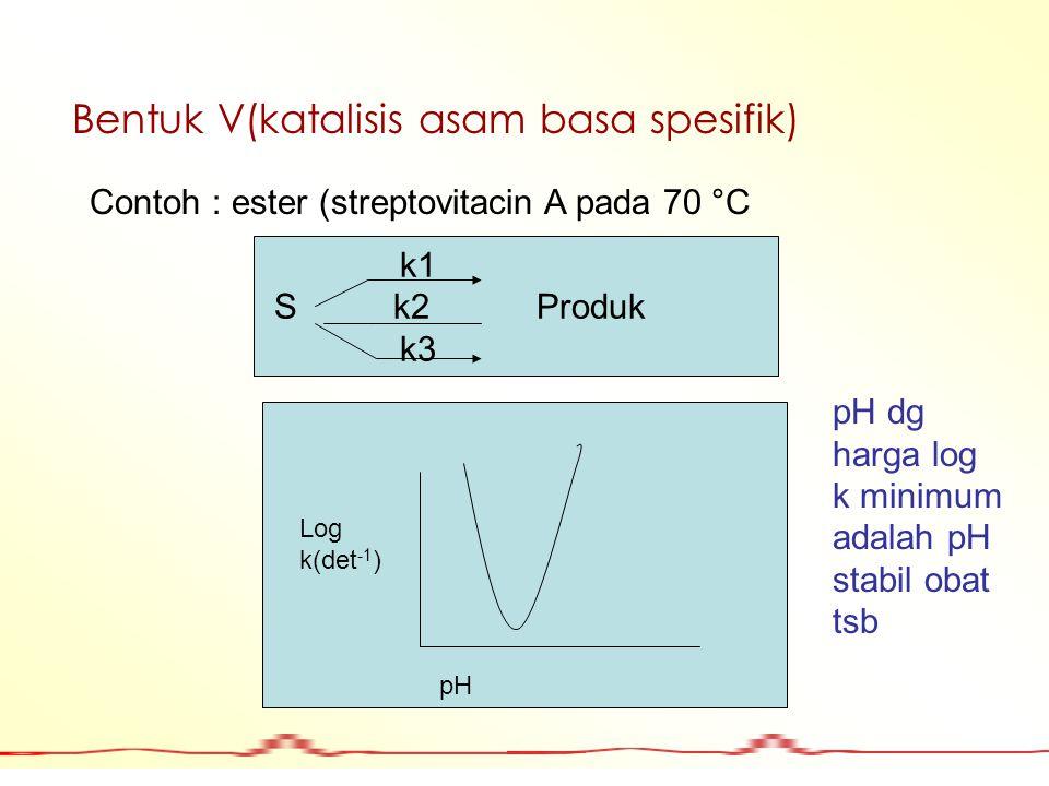 Bentuk V(katalisis asam basa spesifik) Contoh : ester (streptovitacin A pada 70 °C k1 S k2 Produk k3 pH Log k(det -1 ) pH dg harga log k minimum adala