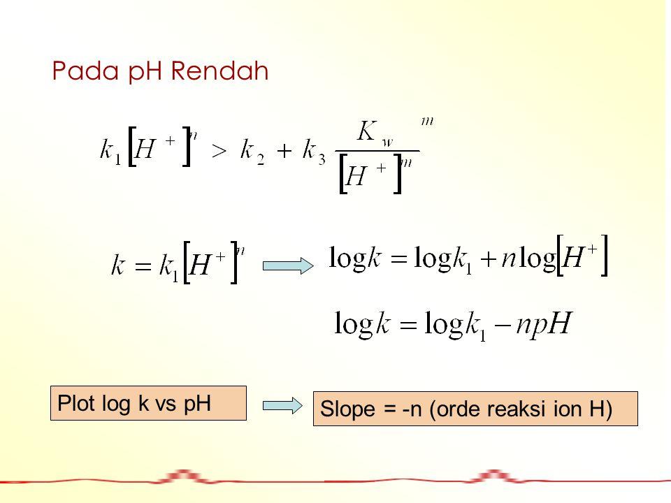 Pada pH Rendah Plot log k vs pH Slope = -n (orde reaksi ion H)