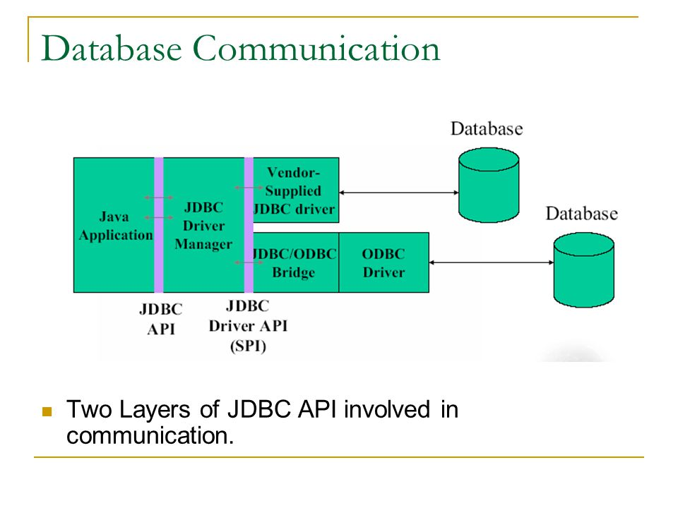 Database Communication Two Layers of JDBC API involved in communication.