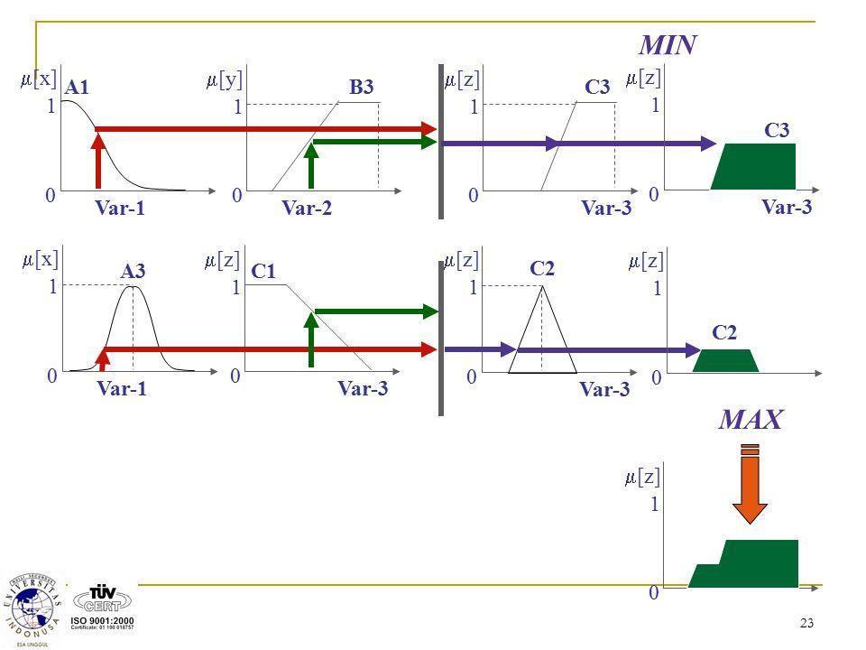 23  [x] 1 0 A1 Var-1  [x] 1 0 A3 Var-1  [y] 1 0 B3 Var-2  [z] 1 0 C1 Var-3  [z] 1 0 C3 Var-3  [z] 1 0 C2 Var-3  [z] 1 0 C3 Var-3  [z] 1 0 C2 