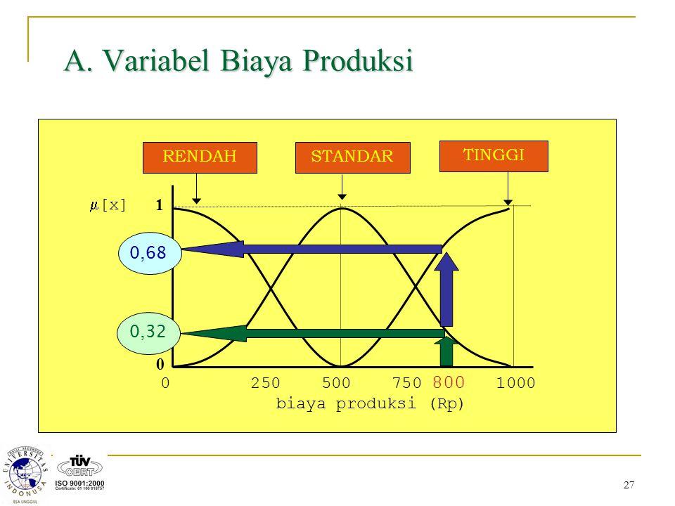 27 A. Variabel Biaya Produksi 0 250 500 750 800 1000 biaya produksi (Rp) 1 0  [x] STANDARRENDAH TINGGI 0,32 0,68