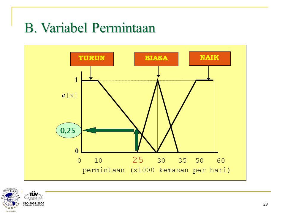 29 B. Variabel Permintaan  [x] 0 10 25 30 35 50 60 permintaan (x1000 kemasan per hari) 1 0 BIASATURUN NAIK 0,25