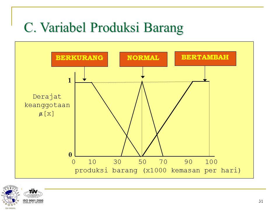 31 C. Variabel Produksi Barang 0 10 30 50 70 90 100 produksi barang (x1000 kemasan per hari) 1 0 Derajat keanggotaan  [x] NORMALBERKURANG BERTAMBAH