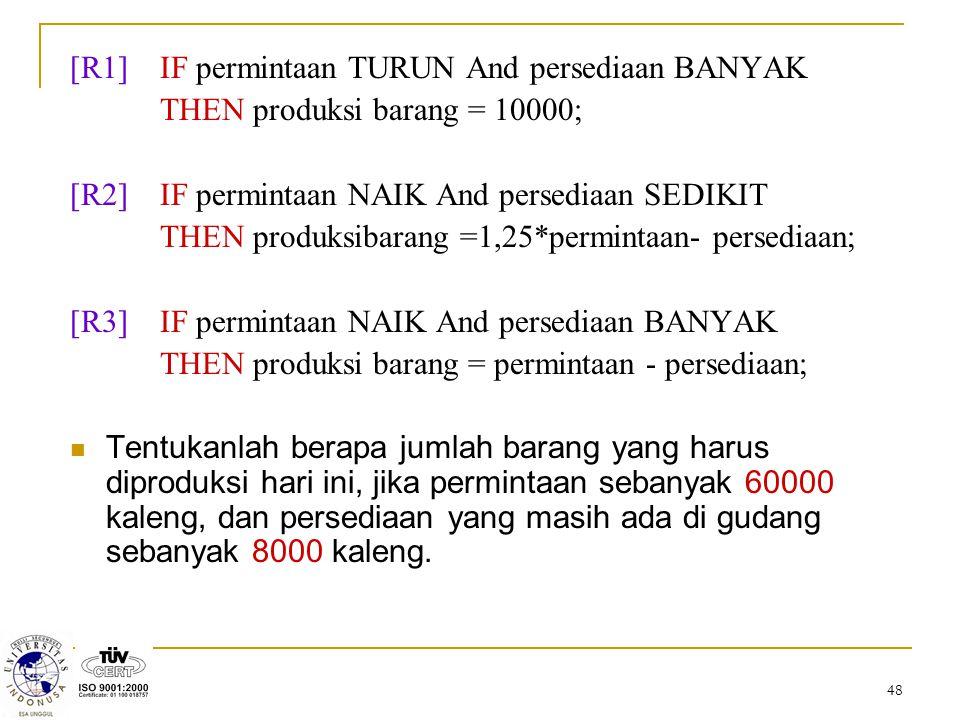 48 [R1]IF permintaan TURUN And persediaan BANYAK THEN produksi barang = 10000; [R2] IF permintaan NAIK And persediaan SEDIKIT THEN produksibarang =1,2