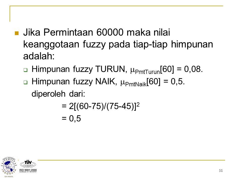 51 Jika Permintaan 60000 maka nilai keanggotaan fuzzy pada tiap-tiap himpunan adalah:  Himpunan fuzzy TURUN,  PmtTurun [60] = 0,08.  Himpunan fuzzy