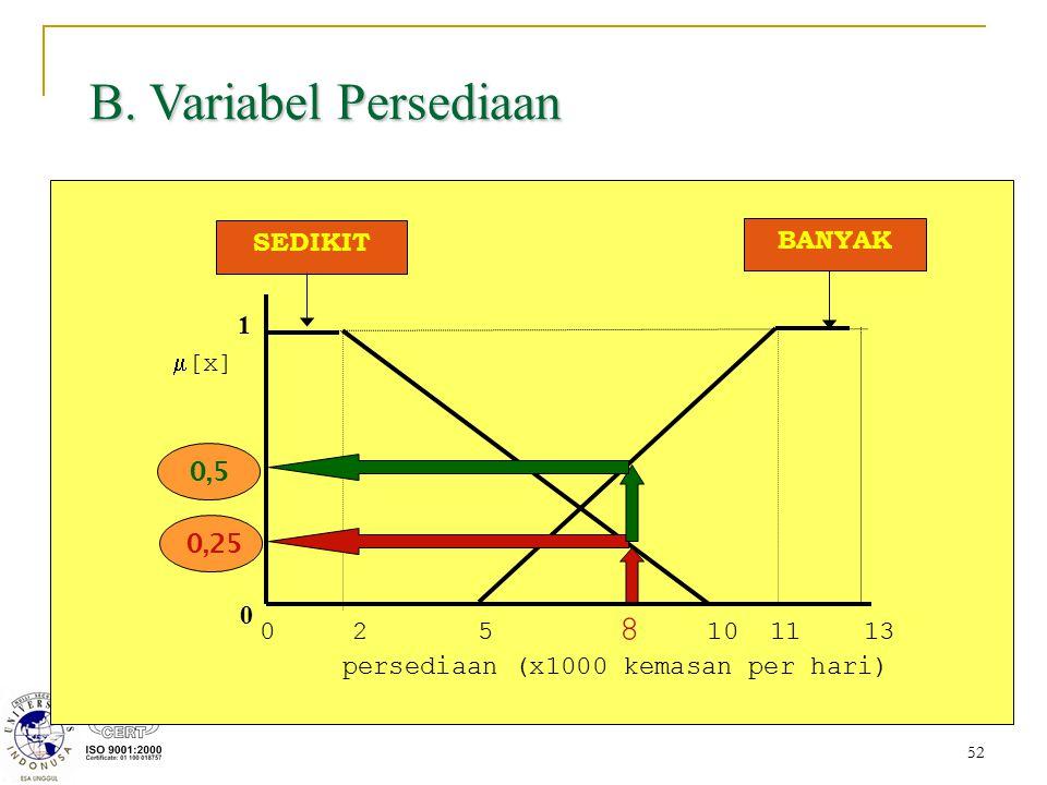 52 0 2 5 8 10 11 13 persediaan (x1000 kemasan per hari) 1 0  [x] SEDIKIT BANYAK B. Variabel Persediaan 0,250,5