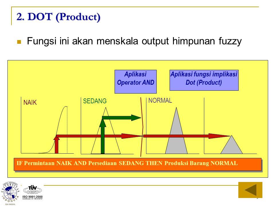 9 2. DOT (Product) Fungsi ini akan menskala output himpunan fuzzy NAIK IF Permintaan NAIK AND Persediaan SEDANG THEN Produksi Barang NORMAL SEDANG NOR