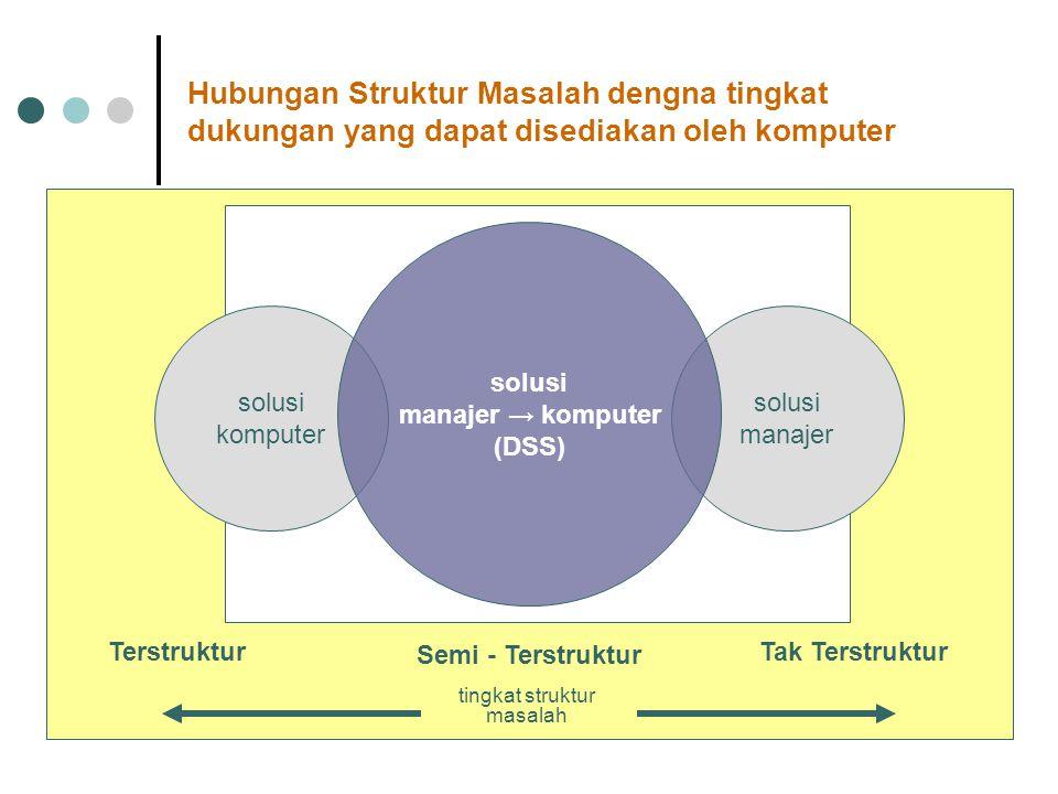 Hubungan Struktur Masalah dengna tingkat dukungan yang dapat disediakan oleh komputer solusi manajer solusi komputer solusi manajer → komputer (DSS) t