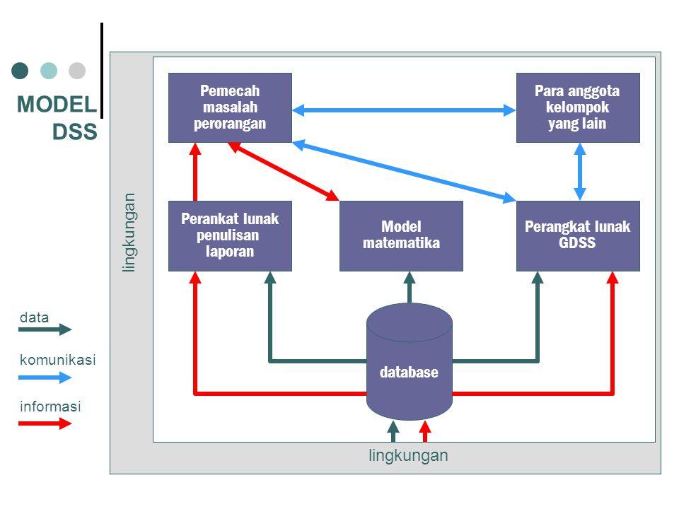 Pemecah masalah perorangan Para anggota kelompok yang lain Perankat lunak penulisan laporan Model matematika Perangkat lunak GDSS database lingkungan