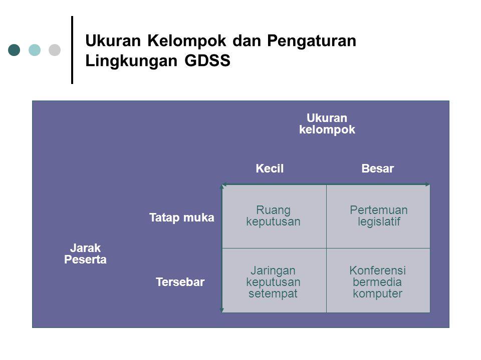 Ukuran Kelompok dan Pengaturan Lingkungan GDSS Ukuran kelompok KecilBesar Ruang keputusan Jaringan keputusan setempat Pertemuan legislatif Konferensi