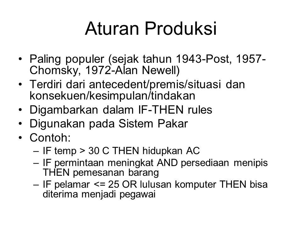 Aturan Produksi Paling populer (sejak tahun 1943-Post, 1957- Chomsky, 1972-Alan Newell) Terdiri dari antecedent/premis/situasi dan konsekuen/kesimpula