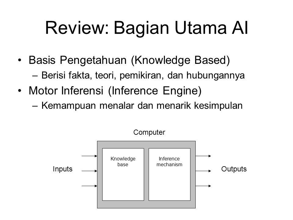 Review: Bagian Utama AI Basis Pengetahuan (Knowledge Based) –Berisi fakta, teori, pemikiran, dan hubungannya Motor Inferensi (Inference Engine) –Kemampuan menalar dan menarik kesimpulan Knowledge base Inference mechanism Computer InputsOutputs
