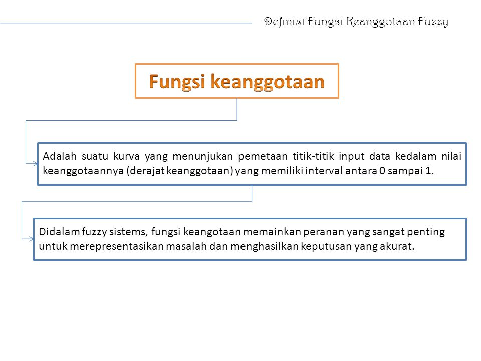 Definisi Fungsi Keanggotaan Fuzzy Adalah suatu kurva yang menunjukan pemetaan titik-titik input data kedalam nilai keanggotaannya (derajat keanggotaan