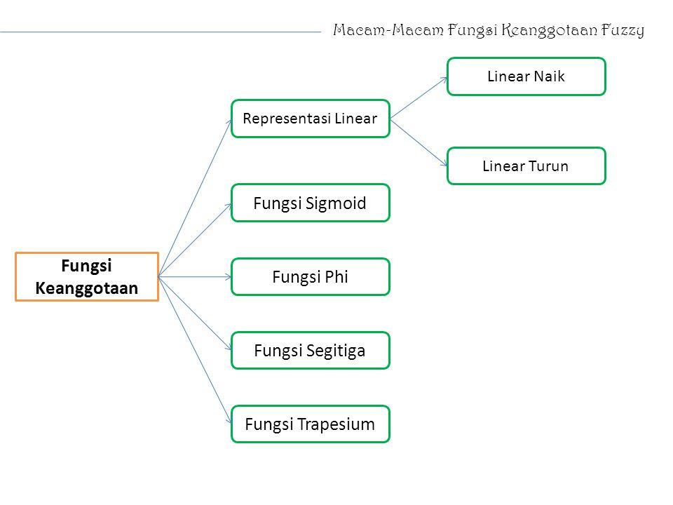 Macam-Macam Fungsi Keanggotaan Fuzzy Representasi Linear Fungsi Sigmoid Fungsi Phi Fungsi Segitiga Fungsi Trapesium Linear Turun Linear Naik