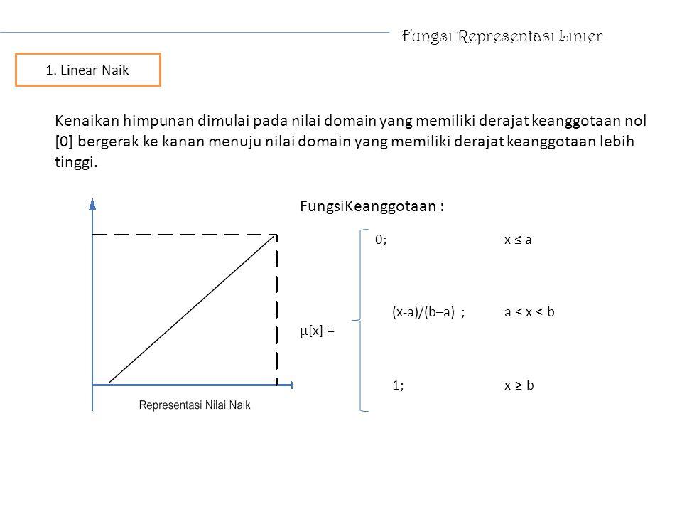 Fungsi Representasi Linier Kenaikan himpunan dimulai pada nilai domain yang memiliki derajat keanggotaan nol [0] bergerak ke kanan menuju nilai domain