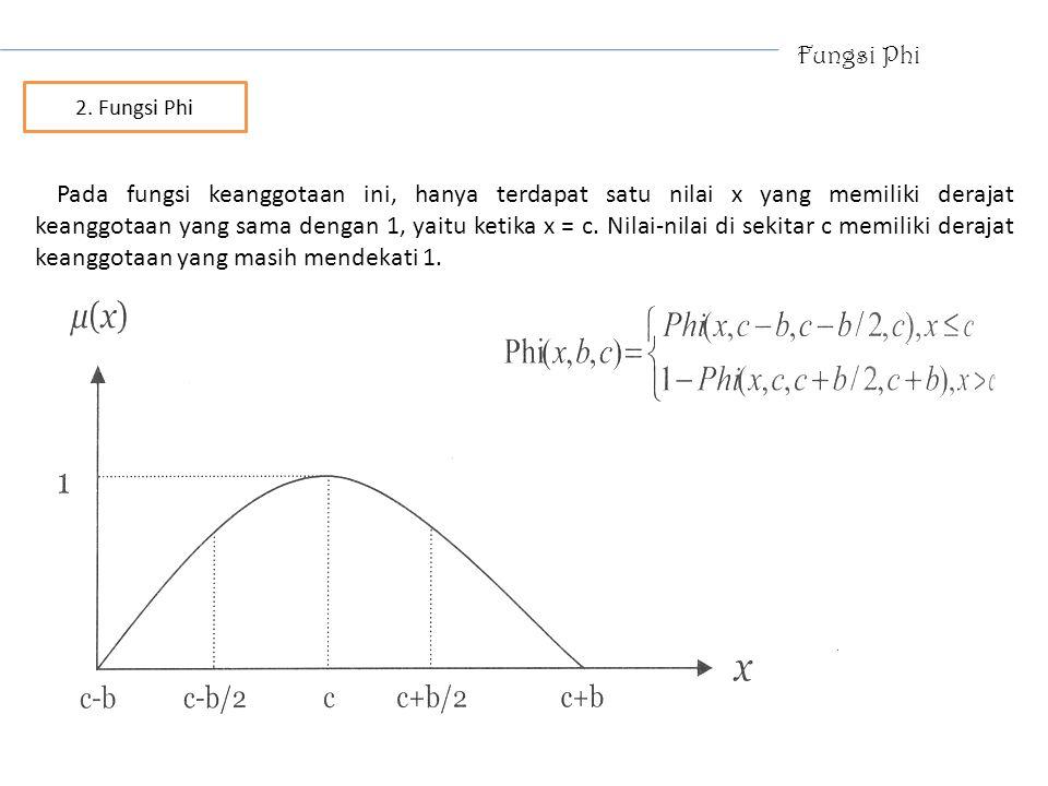 Fungsi Phi Pada fungsi keanggotaan ini, hanya terdapat satu nilai x yang memiliki derajat keanggotaan yang sama dengan 1, yaitu ketika x = c. Nilai-ni