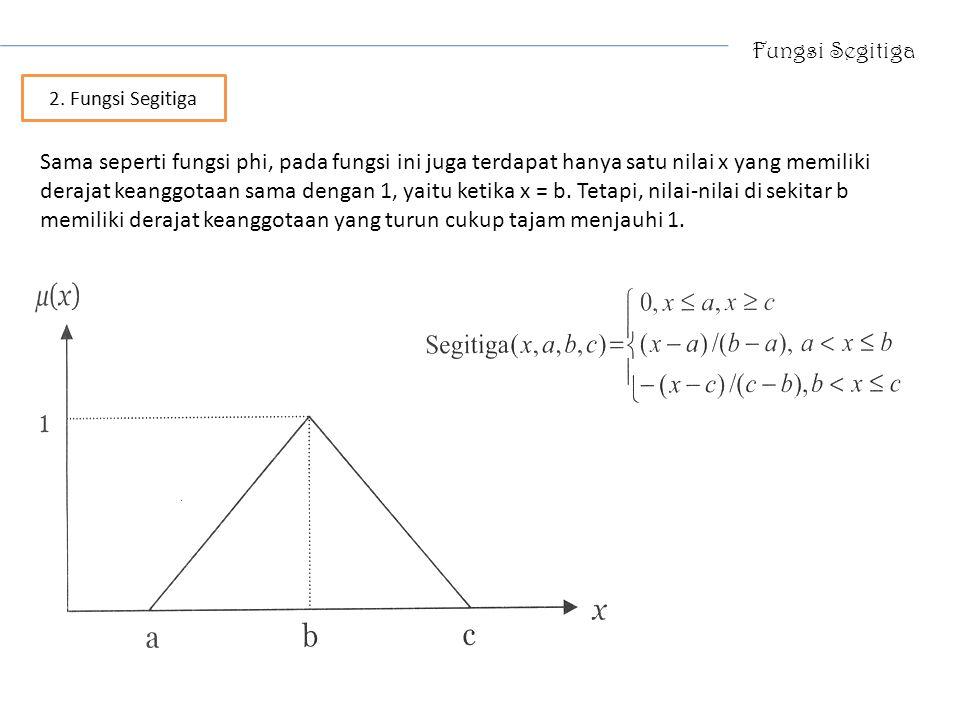 Fungsi Segitiga Sama seperti fungsi phi, pada fungsi ini juga terdapat hanya satu nilai x yang memiliki derajat keanggotaan sama dengan 1, yaitu ketik