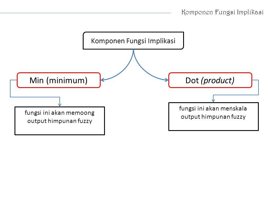 Komponen Fungsi Implikasi Min (minimum)Dot (product) fungsi ini akan memoong output himpunan fuzzy fungsi ini akan menskala output himpunan fuzzy