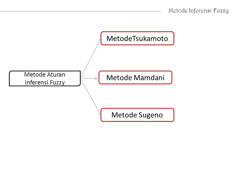 Metode Inferensi Fuzzy Metode Sugeno Metode Mamdani MetodeTsukamoto Metode Aturan Inferensi Fuzzy