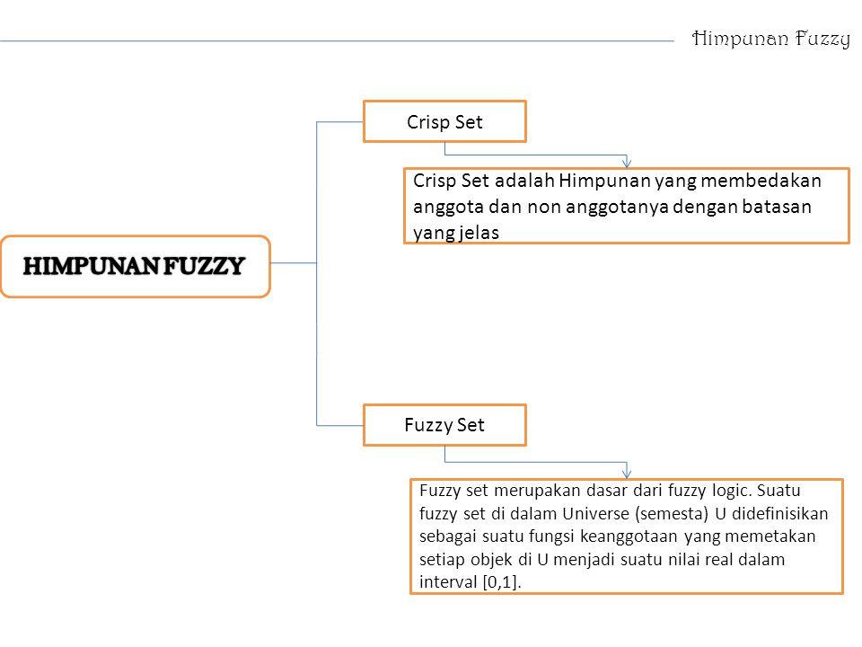 Himpunan Fuzzy Crisp Set Fuzzy Set Crisp Set adalah Himpunan yang membedakan anggota dan non anggotanya dengan batasan yang jelas Fuzzy set merupakan
