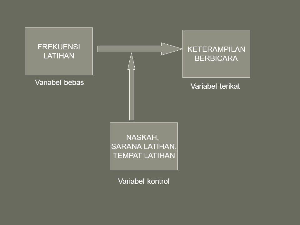 FREKUENSI LATIHAN NASKAH, SARANA LATIHAN, TEMPAT LATIHAN KETERAMPILAN BERBICARA Variabel bebas Variabel terikat Variabel kontrol