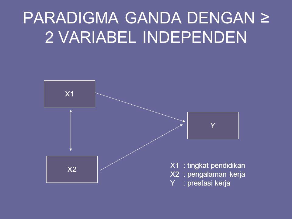 PARADIGMA GANDA DENGAN ≥ 2 VARIABEL INDEPENDEN X1 Y X2 X1 : tingkat pendidikan X2 : pengalaman kerja Y : prestasi kerja