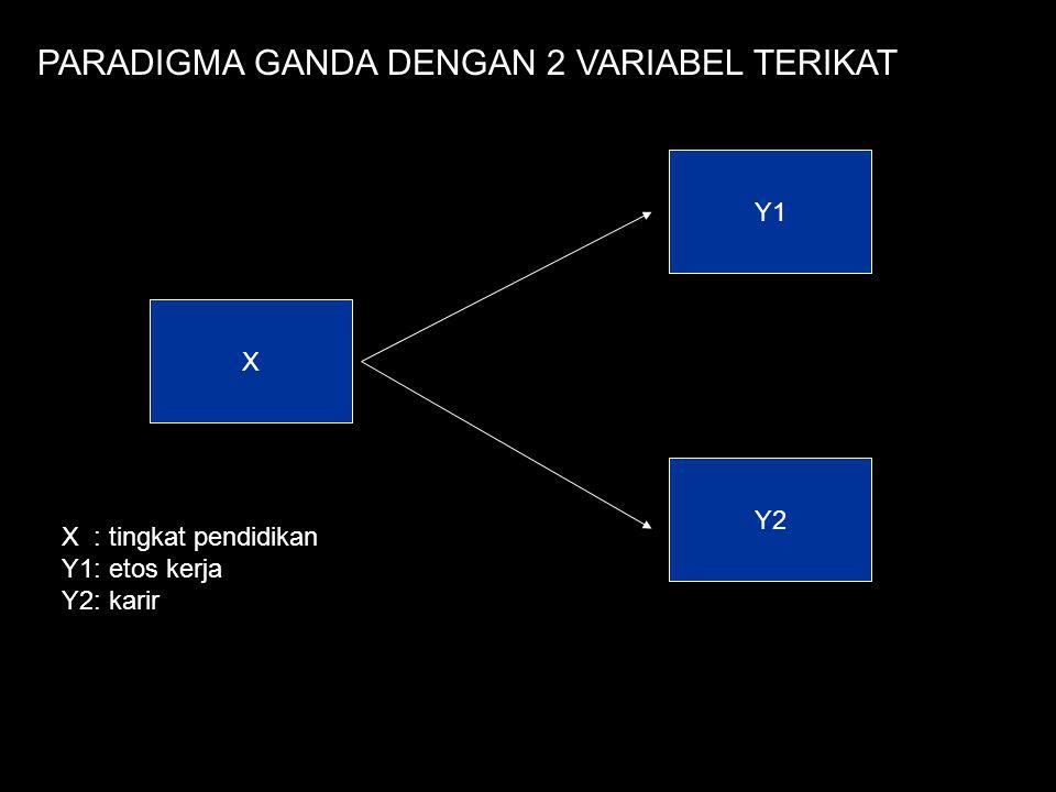 X Y2 Y1 PARADIGMA GANDA DENGAN 2 VARIABEL TERIKAT X : tingkat pendidikan Y1: etos kerja Y2: karir