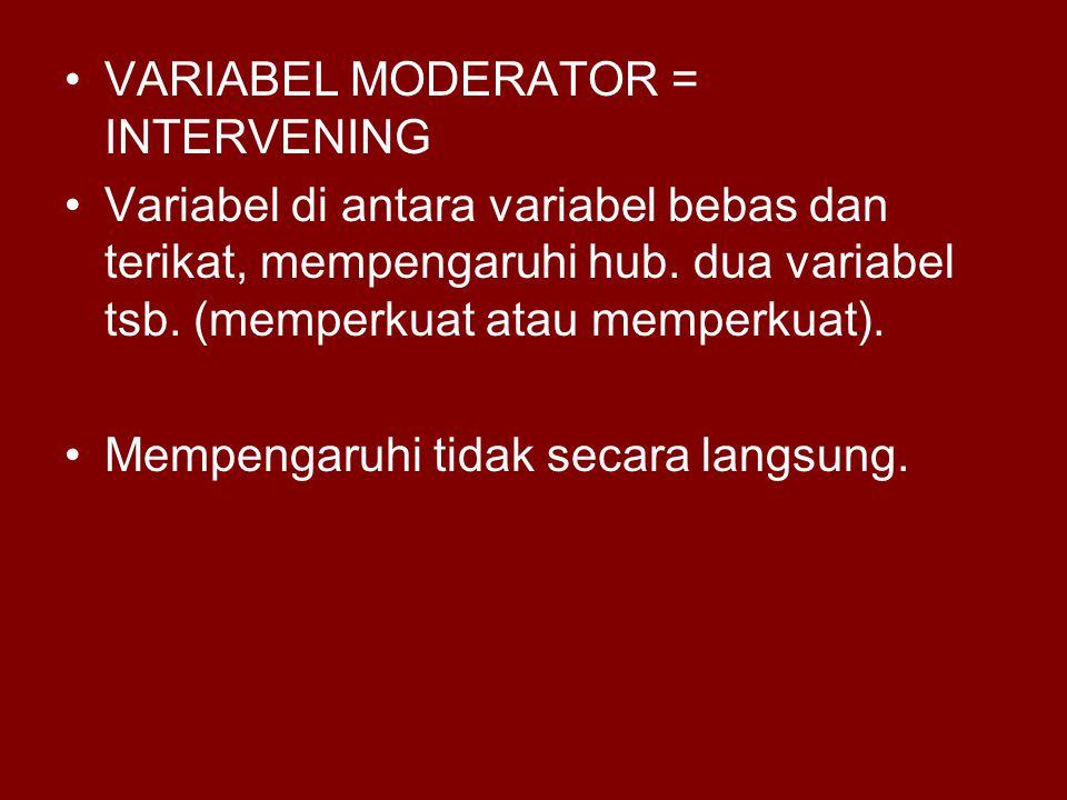 VARIABEL MODERATOR = INTERVENING Variabel di antara variabel bebas dan terikat, mempengaruhi hub. dua variabel tsb. (memperkuat atau memperkuat). Memp
