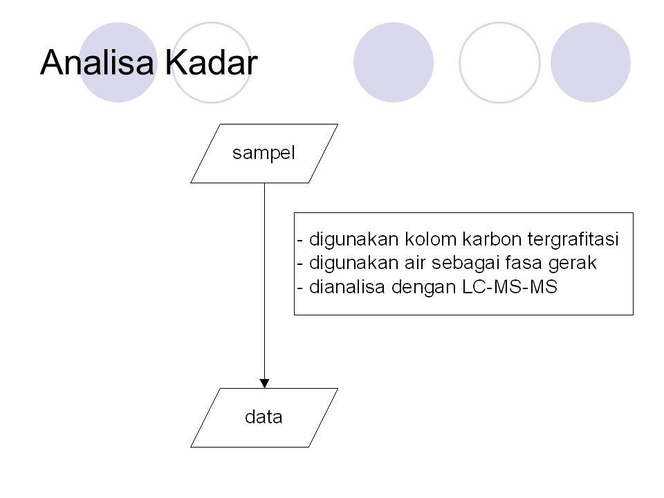 Analisa Kadar