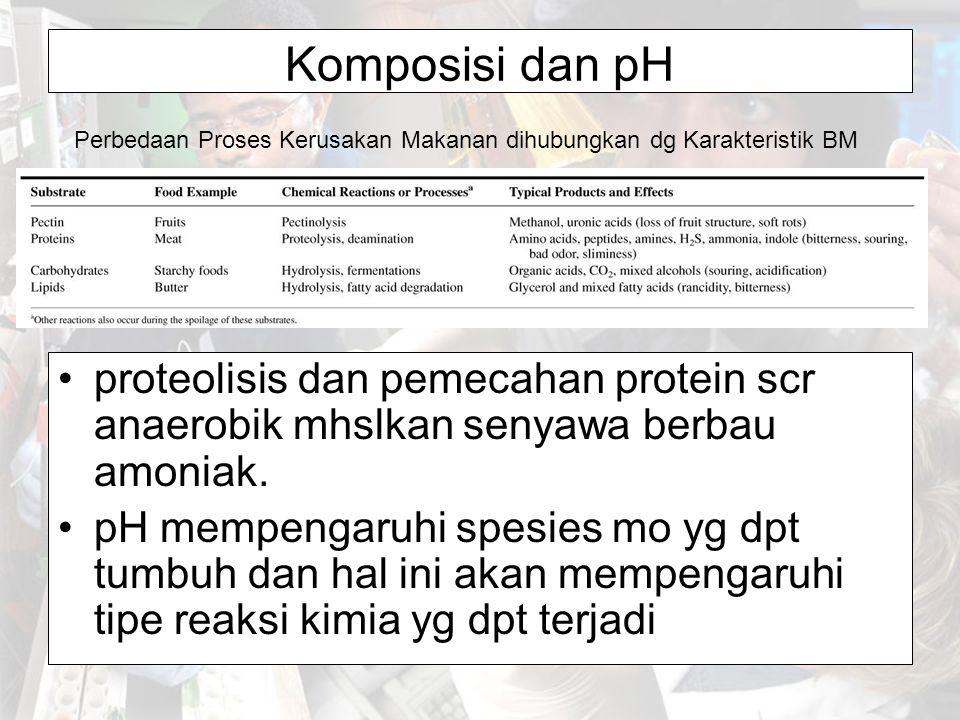 Komposisi dan pH proteolisis dan pemecahan protein scr anaerobik mhslkan senyawa berbau amoniak. pH mempengaruhi spesies mo yg dpt tumbuh dan hal ini