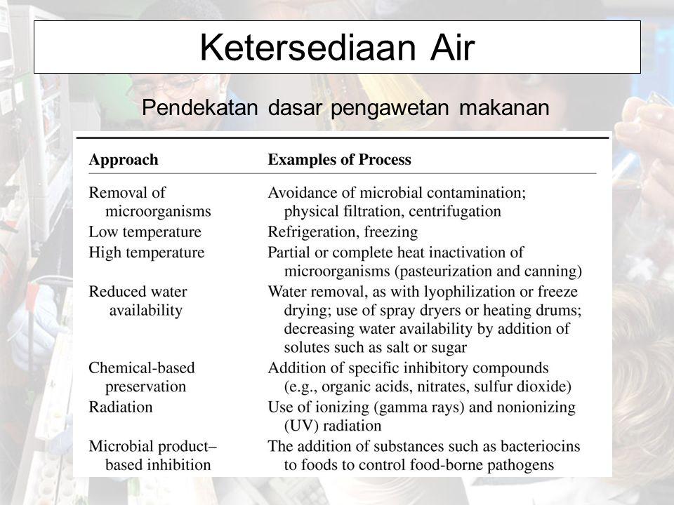 Ketersediaan Air Pendekatan dasar pengawetan makanan