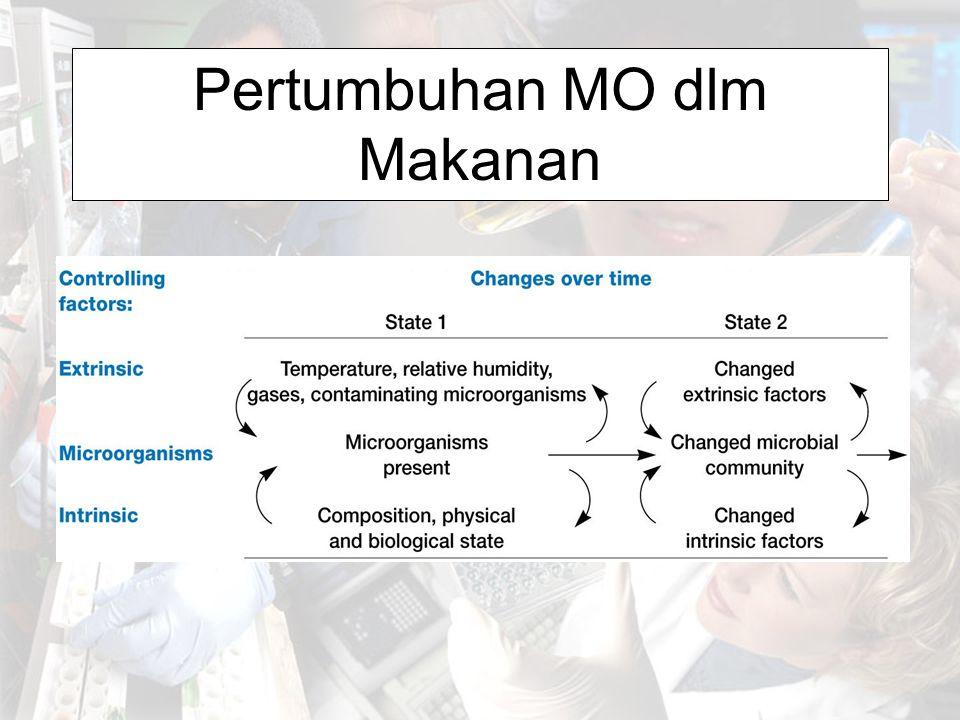 Faktor-faktor intrinsik komposisi pH Kadar air Potensial oksidasi-reduksi Struktur fisik Adanya senyawa antimikrobia