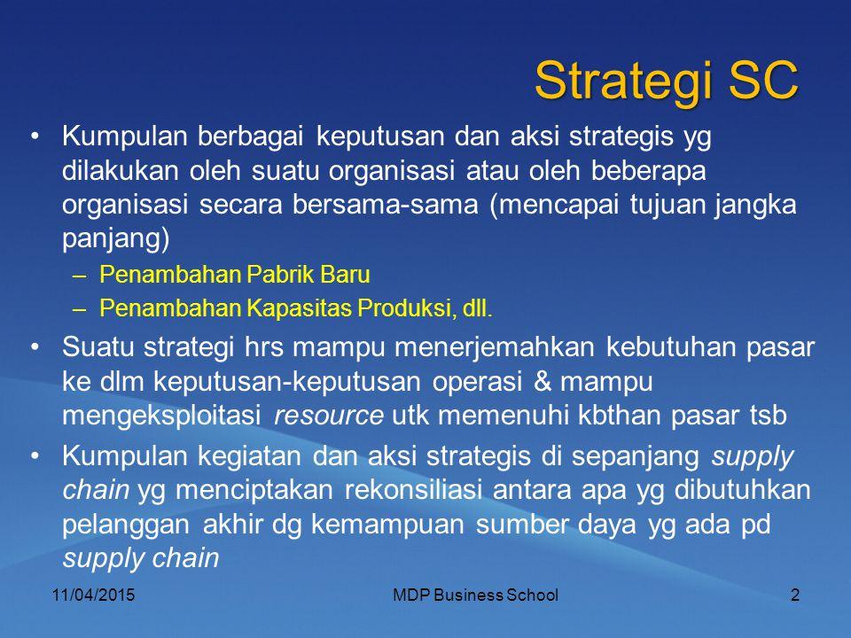 Strategi SC Kumpulan berbagai keputusan dan aksi strategis yg dilakukan oleh suatu organisasi atau oleh beberapa organisasi secara bersama-sama (menca