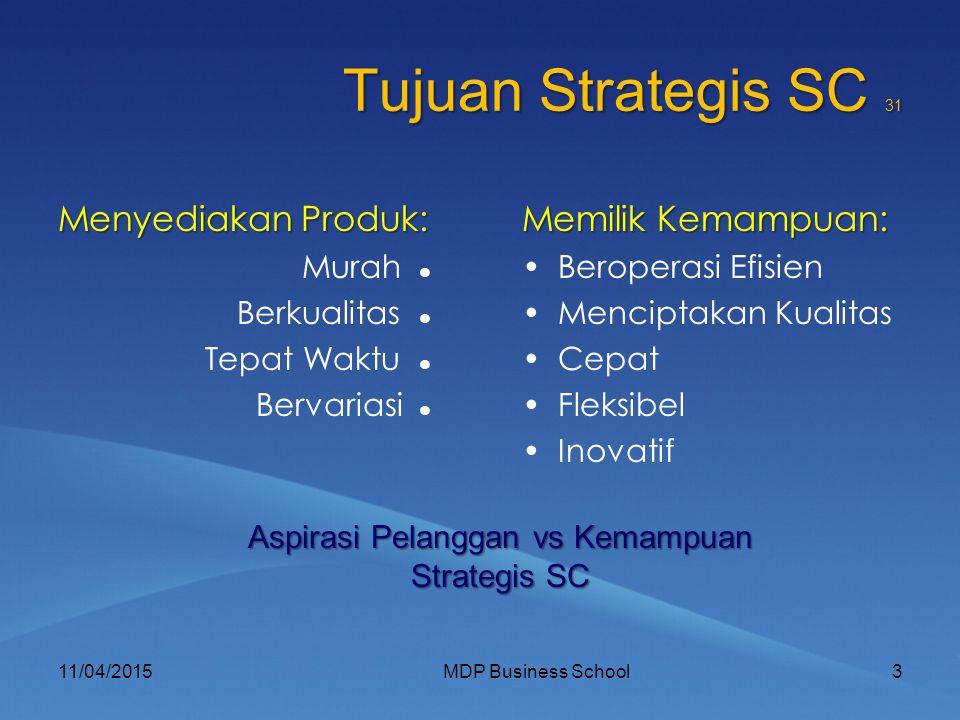 Tujuan Strategis SC 31 Menyediakan Produk: Murah Berkualitas Tepat Waktu Bervariasi 11/04/20153MDP Business School Memilik Kemampuan: Beroperasi Efisien Menciptakan Kualitas Cepat Fleksibel Inovatif Aspirasi Pelanggan vs Kemampuan Strategis SC