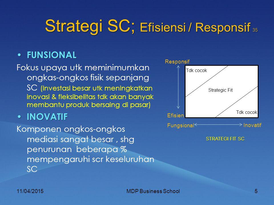 Strategi SC; Efisiensi / Responsif 35 FUNSIONAL FUNSIONAL Fokus upaya utk meminimumkan ongkas-ongkos fisik sepanjang SC (investasi besar utk meningkatkan inovasi & fleksibelitas tdk akan banyak membantu produk bersaing di pasar) INOVATIF INOVATIF Komponen ongkos-ongkos mediasi sangat besar, shg penurunan beberapa % mempengaruhi scr keseluruhan SC 11/04/20155MDP Business School Tdk cocok Strategic Fit Tdk cocok Responsif Efisien Fungsional Inovatif STRATEGI FIT SC