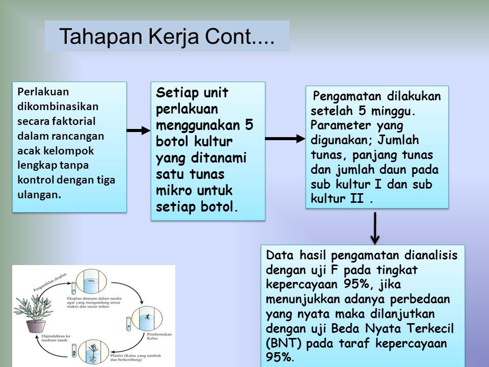 Perlakuan dikombinasikan secara faktorial dalam rancangan acak kelompok lengkap tanpa kontrol dengan tiga ulangan. Setiap unit perlakuan menggunakan 5