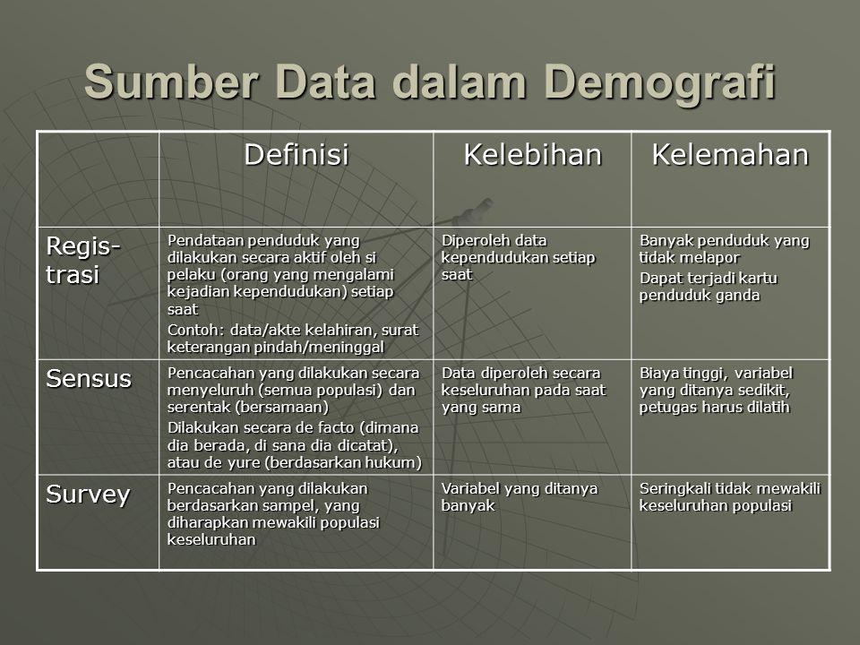 Sumber Data dalam Demografi DefinisiKelebihanKelemahan Regis- trasi Pendataan penduduk yang dilakukan secara aktif oleh si pelaku (orang yang mengalam