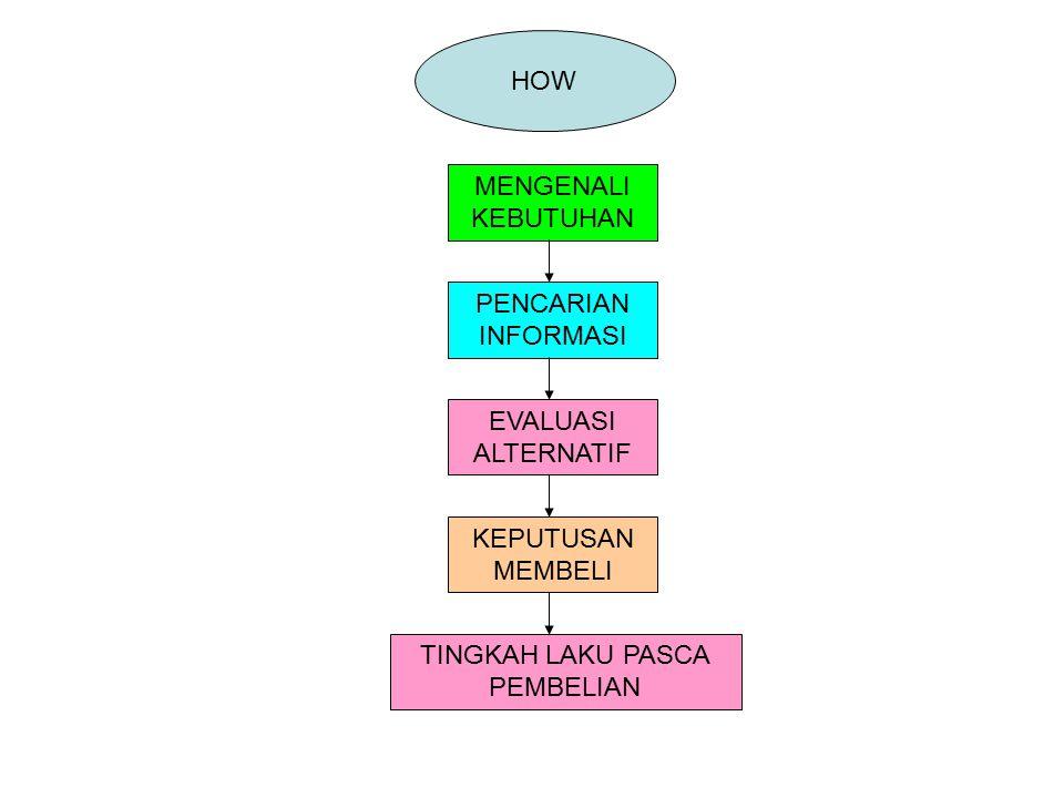 HOW MENGENALI KEBUTUHAN PENCARIAN INFORMASI EVALUASI ALTERNATIF KEPUTUSAN MEMBELI TINGKAH LAKU PASCA PEMBELIAN