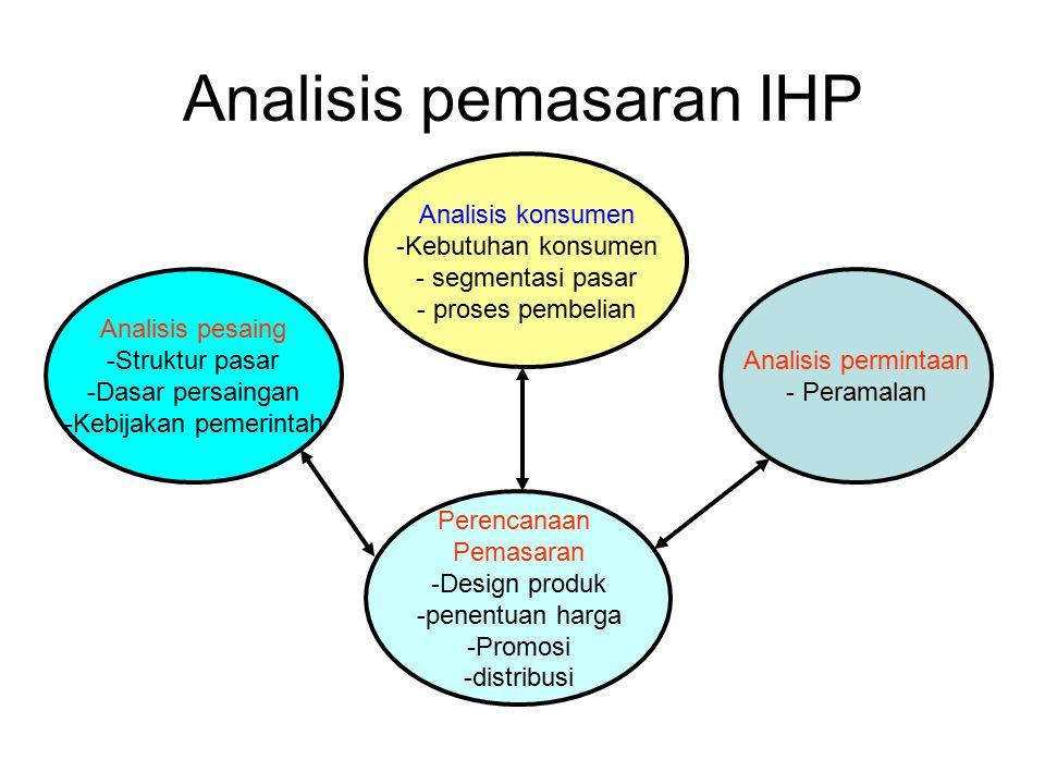 Analisis pemasaran IHP Analisis konsumen -Kebutuhan konsumen - segmentasi pasar - proses pembelian Analisis pesaing -Struktur pasar -Dasar persaingan -Kebijakan pemerintah Perencanaan Pemasaran -Design produk -penentuan harga -Promosi -distribusi Analisis permintaan - Peramalan