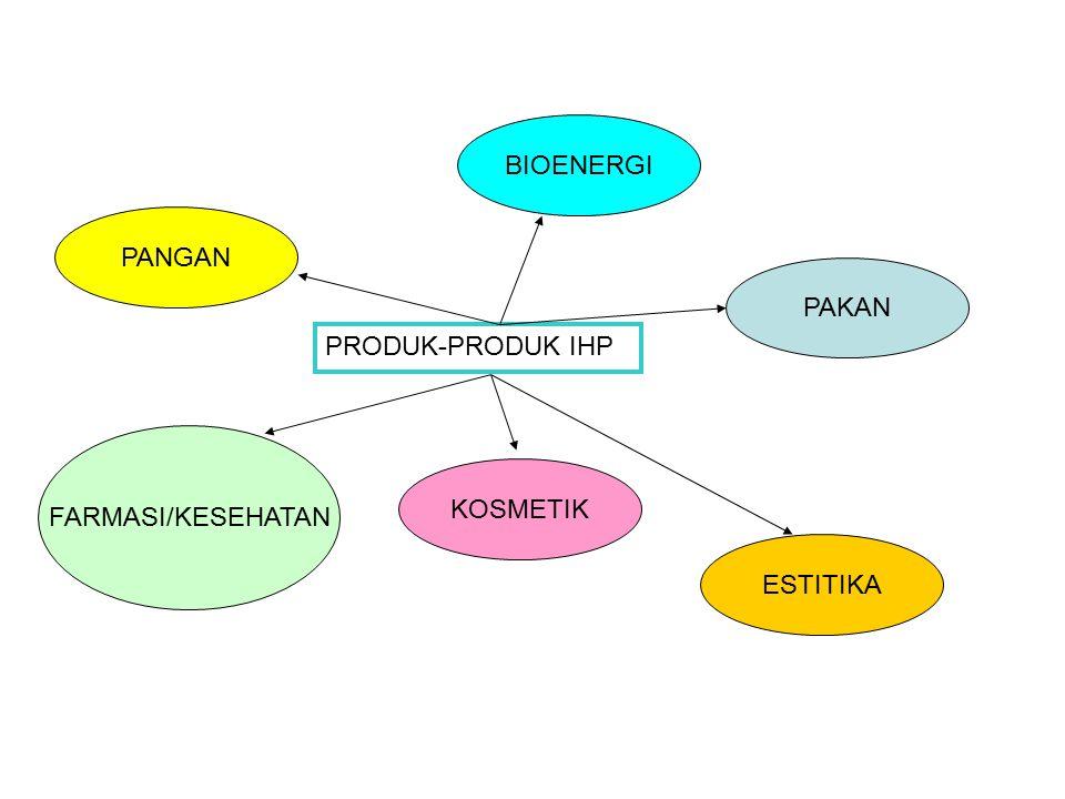 PRODUK-PRODUK IHP PANGAN FARMASI/KESEHATAN KOSMETIK PAKAN ESTITIKA BIOENERGI