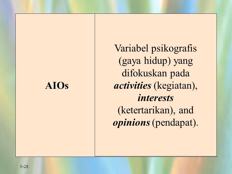 3-28 AIOs Variabel psikografis (gaya hidup) yang difokuskan pada activities (kegiatan), interests (ketertarikan), and opinions (pendapat).