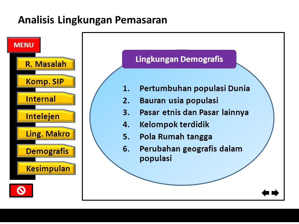 Analisis Lingkungan Pemasaran Lingkungan Makro 1.Lingkungan Ekonomi 2.Lingkungan Sosial Budaya 3.Lingkungan Alam 4.Lingkungan Teknologi 5.Lingkungan P