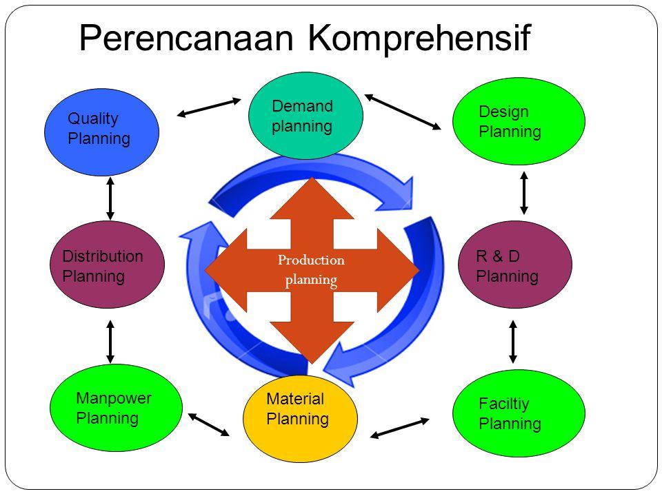 Perencanan Industri Komprehensif Kebutuhan konsumen Desain produk Sumberdaya manusia Bahan Sistem informasi Distribusi Rantai pasok Kapasitas Proses K