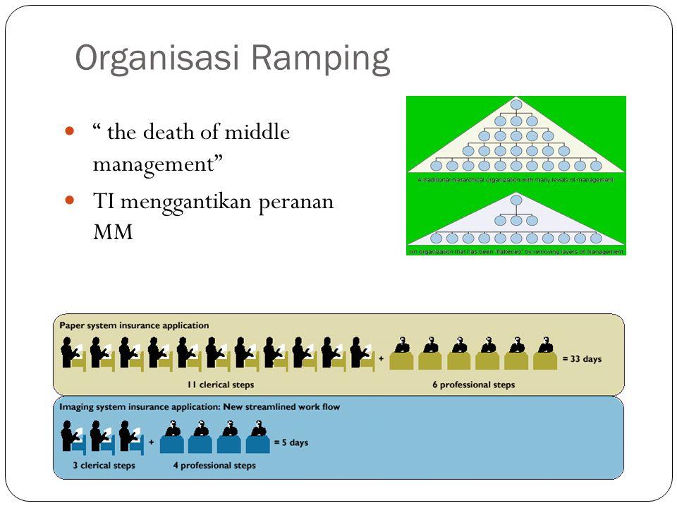 Organisasi Ramping the death of middle management TI menggantikan peranan MM