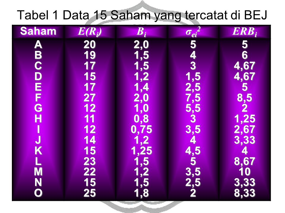 Saham E(R i ) BiBiBiBi σ ei 2 ERB i ABCDEFGHIJKLMNO2019171517271211121415232215252,01,51,51,21,42,01,00,80,751,21,251,51,21,51,85431,52,57,55,533,544,553,52,52564,674,6758,521,252,673,3348,67103,338,33 Tabel 1 Data 15 Saham yang tercatat di BEJ