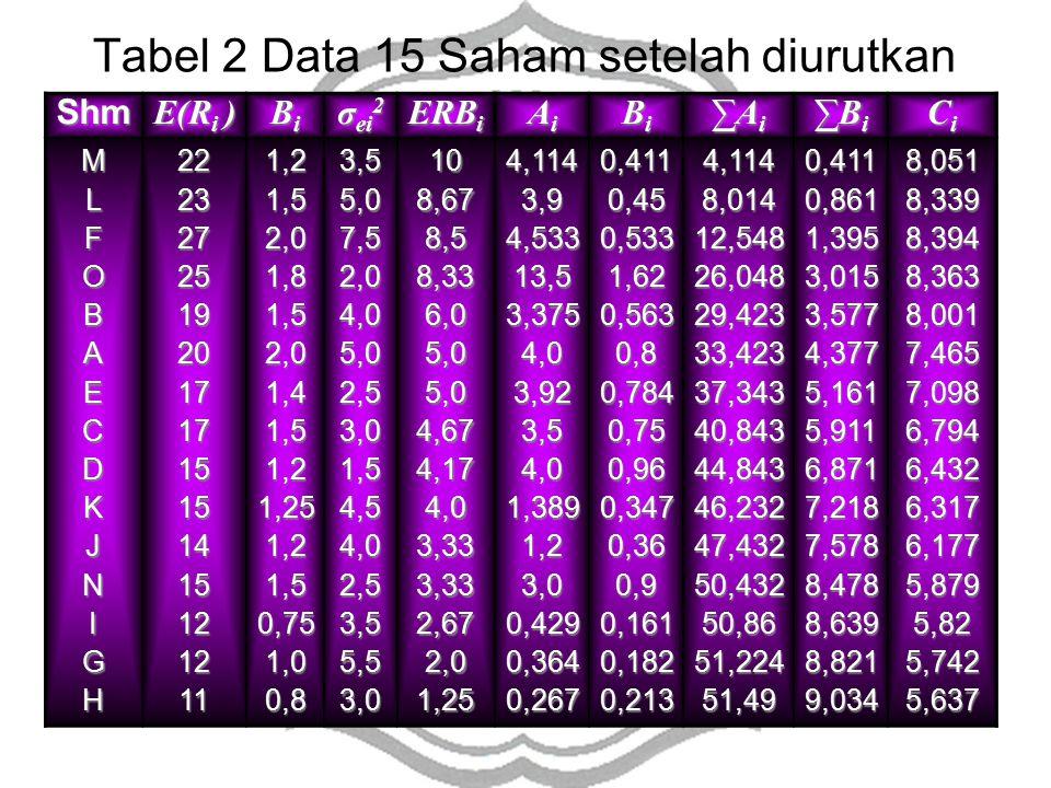 Shm E(R i ) BiBiBiBi σ ei 2 ERB i AiAiAiAi BiBiBiBi ∑Ai∑Ai∑Ai∑Ai ∑Bi∑Bi∑Bi∑Bi CiCiCiCi MLFOBAECDKJNIGH2223272519201717151514151212111,21,52,01,81,52,01,41,51,21,251,21,50,751,00,83,55,07,52,04,05,02,53,01,54,54,02,53,55,53,0108,678,58,336,05,05,04,674,174,03,333,332,672,01,254,1143,94,53313,53,3754,03,923,54,01,3891,23,00,4290,3640,2670,4110,450,5331,620,5630,80,7840,750,960,3470,360,90,1610,1820,2134,1148,01412,54826,04829,42333,42337,34340,84344,84346,23247,43250,43250,8651,22451,490,4110,8611,3953,0153,5774,3775,1615,9116,8717,2187,5788,4788,6398,8219,0348,0518,3398,3948,3638,0017,4657,0986,7946,4326,3176,1775,8795,825,7425,637 Tabel 2 Data 15 Saham setelah diurutkan